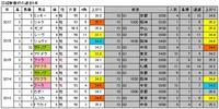 【日経新春杯最終予想】チキショー!ユキヒメwwww