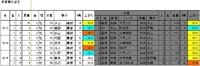 【青葉賞】過去の好走データ