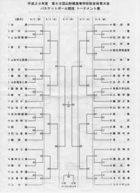 第68回 山形県高校総合体育大会 バスケットボール