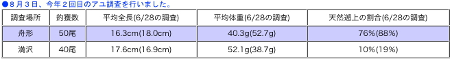 小国川漁協の鮎