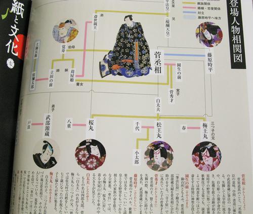 新しいお題!「歌舞伎役者の顔を押絵で作ってみよう!」