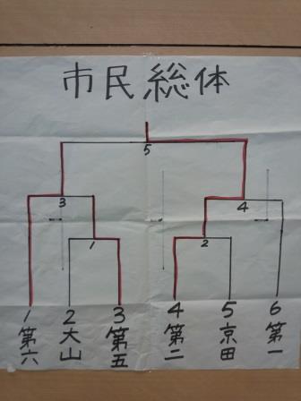 鶴岡市民総体、笹原杯柔道優勝大会のダイジェストムービー
